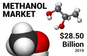 Methanol Market